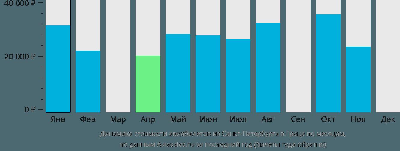 Динамика стоимости авиабилетов из Санкт-Петербурга в Граца по месяцам