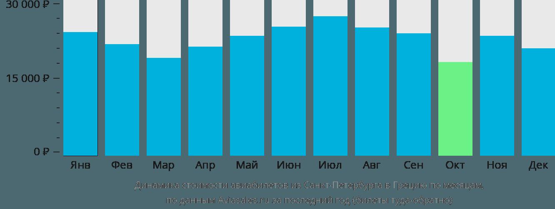 Динамика стоимости авиабилетов из Санкт-Петербурга в Грецию по месяцам