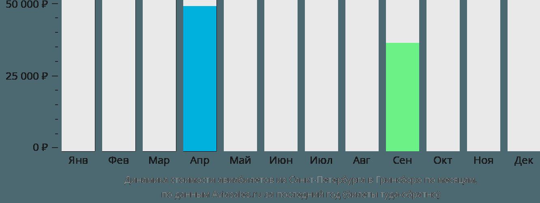 Динамика стоимости авиабилетов из Санкт-Петербурга в Гринсборо по месяцам