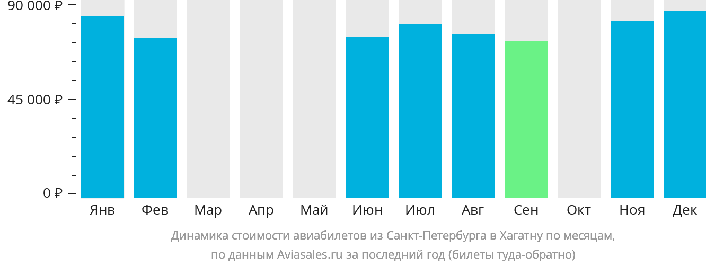 Динамика стоимости авиабилетов из Санкт-Петербурга в Хагатну по месяцам