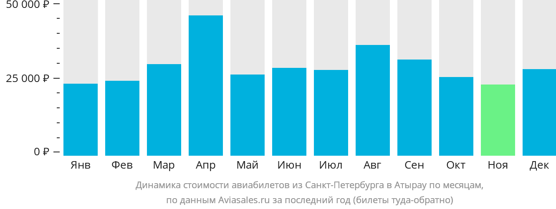 Динамика стоимости авиабилетов из Санкт-Петербурга в Атырау по месяцам
