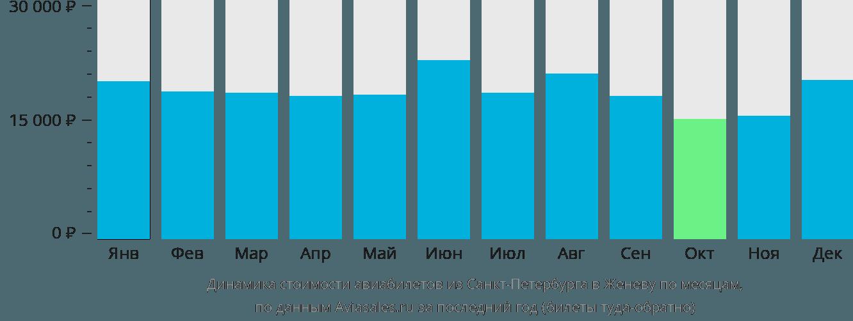 Динамика стоимости авиабилетов из Санкт-Петербурга в Женеву по месяцам
