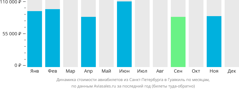 Динамика стоимости авиабилетов из Санкт-Петербурга в Гуаякиль по месяцам