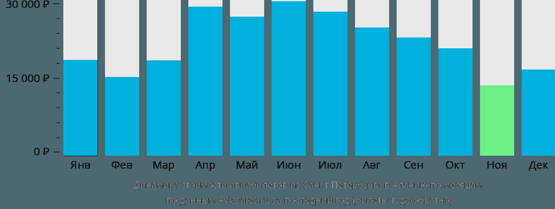 Динамика стоимости авиабилетов из Санкт-Петербурга в Аланию по месяцам