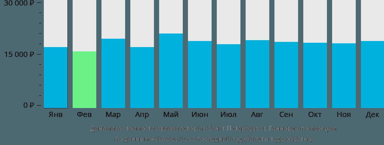 Динамика стоимости авиабилетов из Санкт-Петербурга в Ганновер по месяцам