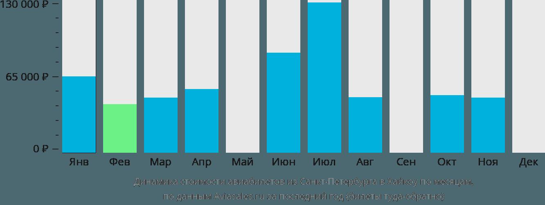 Динамика стоимости авиабилетов из Санкт-Петербурга в Хайкоу по месяцам