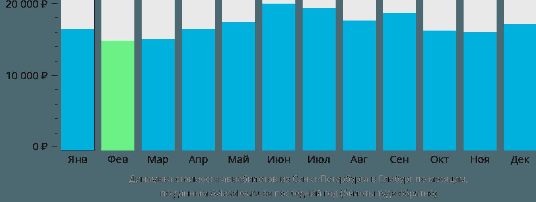 Динамика стоимости авиабилетов из Санкт-Петербурга в Гамбург по месяцам
