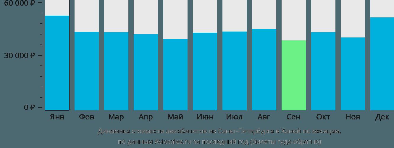 Динамика стоимости авиабилетов из Санкт-Петербурга в Ханой по месяцам