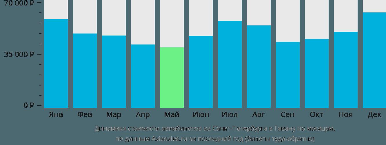 Динамика стоимости авиабилетов из Санкт-Петербурга в Гавану по месяцам