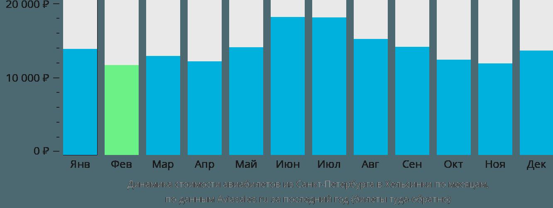 Динамика стоимости авиабилетов из Санкт-Петербурга в Хельсинки по месяцам