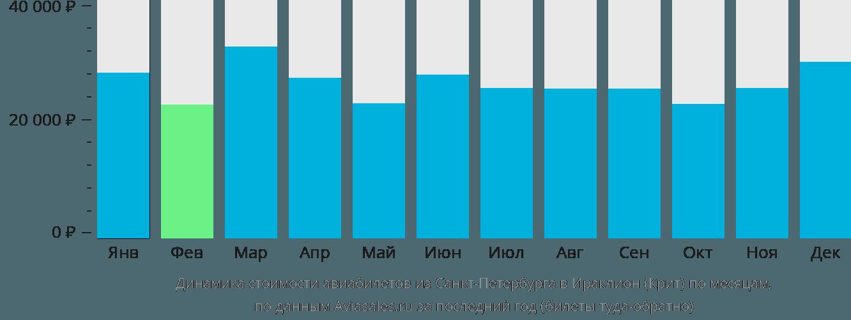 Динамика стоимости авиабилетов из Санкт-Петербурга в Ираклион (Крит) по месяцам
