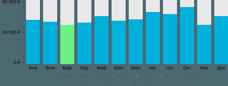 Динамика стоимости авиабилетов из Санкт-Петербурга в Гонконг по месяцам
