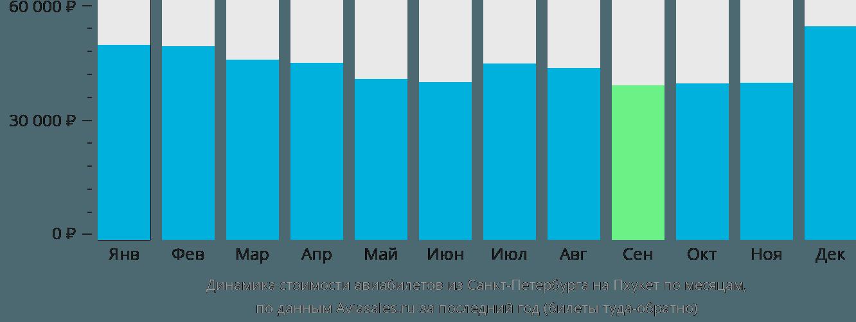 Динамика стоимости авиабилетов из Санкт-Петербурга на Пхукет по месяцам