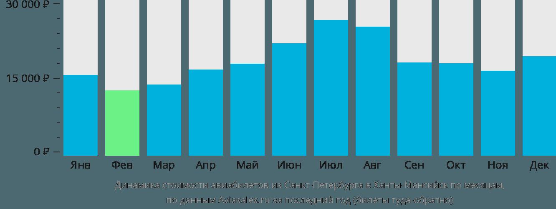 Динамика стоимости авиабилетов из Санкт-Петербурга в Ханты-Мансийск по месяцам