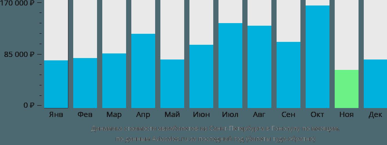 Динамика стоимости авиабилетов из Санкт-Петербурга в Гонолулу по месяцам
