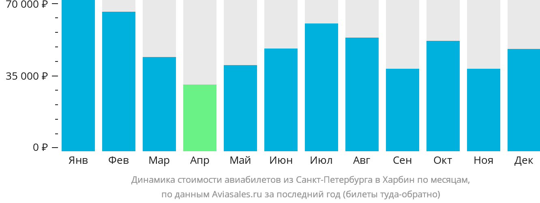 Динамика стоимости авиабилетов из Санкт-Петербурга в Харбин по месяцам