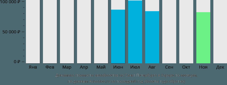 Динамика стоимости авиабилетов из Санкт-Петербурга в Хараре по месяцам