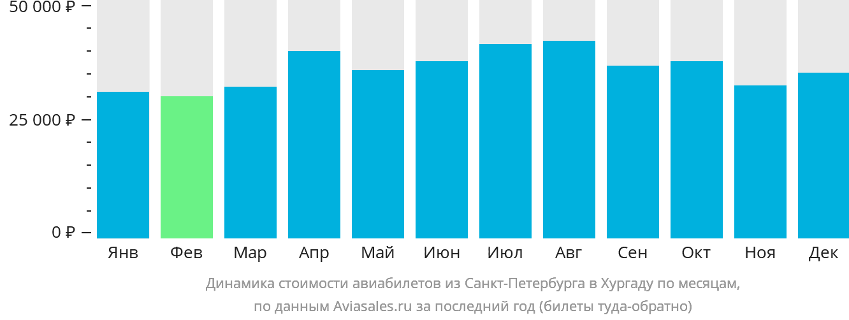 Динамика стоимости авиабилетов из Санкт-Петербурга в Хургаду по месяцам
