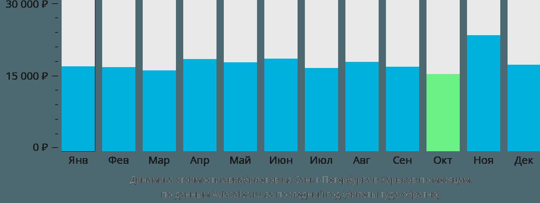 Динамика стоимости авиабилетов из Санкт-Петербурга в Харьков по месяцам