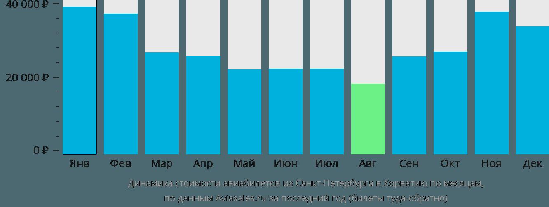 Динамика стоимости авиабилетов из Санкт-Петербурга в Хорватию по месяцам