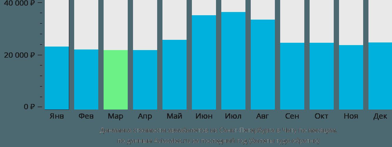 Динамика стоимости авиабилетов из Санкт-Петербурга в Читу по месяцам