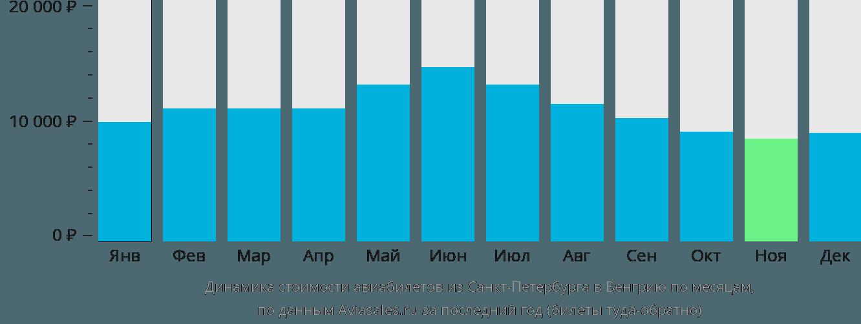 Динамика стоимости авиабилетов из Санкт-Петербурга в Венгрию по месяцам