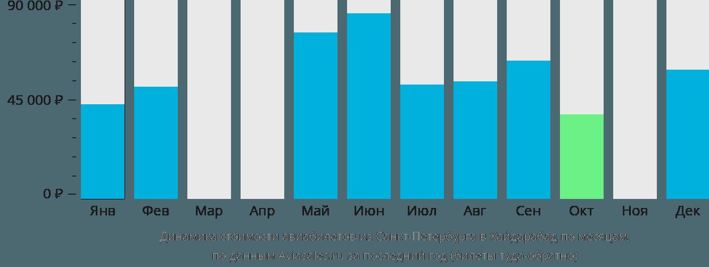 Динамика стоимости авиабилетов из Санкт-Петербурга в Хайдарабад по месяцам