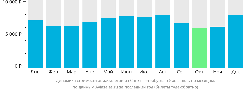 Динамика стоимости авиабилетов из Санкт-Петербурга в Ярославль по месяцам