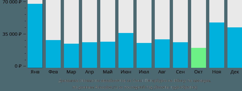 Динамика стоимости авиабилетов из Санкт-Петербурга на Ибицу по месяцам