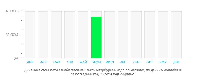 Динамика стоимости авиабилетов из Санкт-Петербурга в Индаур по месяцам