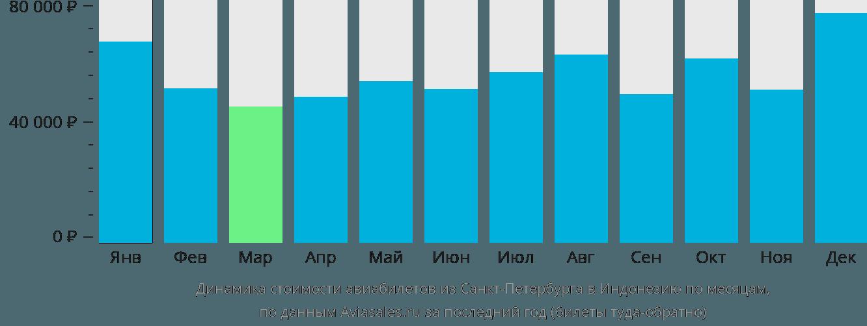 Динамика стоимости авиабилетов из Санкт-Петербурга в Индонезию по месяцам