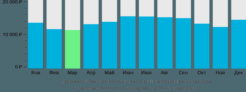Динамика стоимости авиабилетов из Санкт-Петербурга в Киев по месяцам