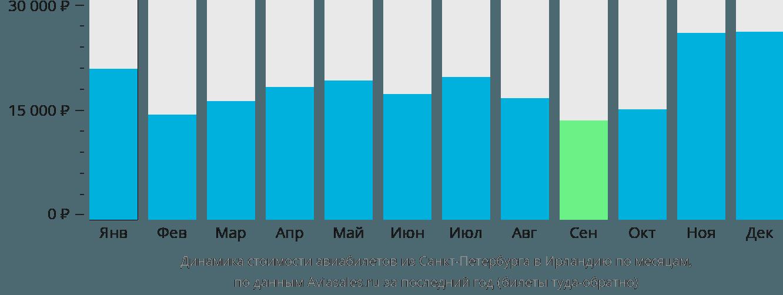 Динамика стоимости авиабилетов из Санкт-Петербурга в Ирландию по месяцам