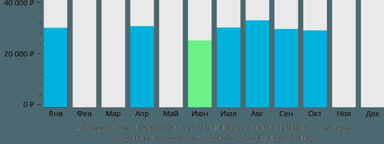 Динамика стоимости авиабилетов из Санкт-Петербурга в Ивано-Франковск по месяцам