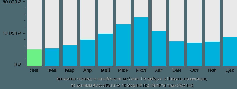 Динамика стоимости авиабилетов из Санкт-Петербурга в Назрань по месяцам