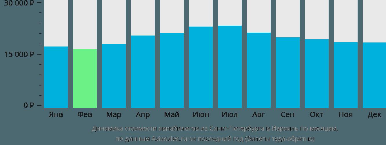 Динамика стоимости авиабилетов из Санкт-Петербурга в Израиль по месяцам
