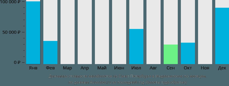 Динамика стоимости авиабилетов из Санкт-Петербурга в Индианаполис по месяцам