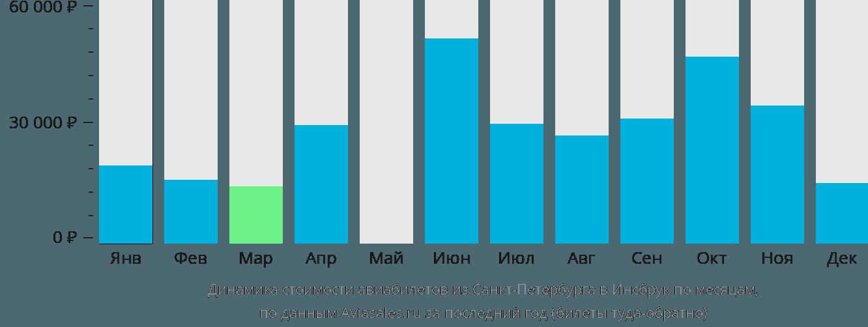 Динамика стоимости авиабилетов из Санкт-Петербурга в Инсбрук по месяцам