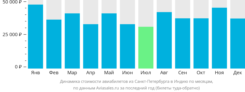 Динамика стоимости авиабилетов из Санкт-Петербурга в Индию по месяцам