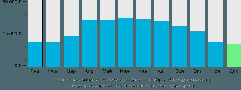 Динамика стоимости авиабилетов из Санкт-Петербурга в Стамбул по месяцам