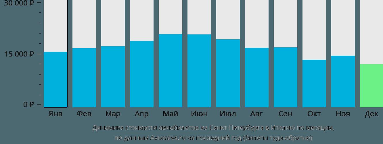 Динамика стоимости авиабилетов из Санкт-Петербурга в Италию по месяцам