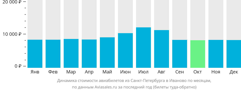 Динамика стоимости авиабилетов из Санкт-Петербурга в Иваново по месяцам