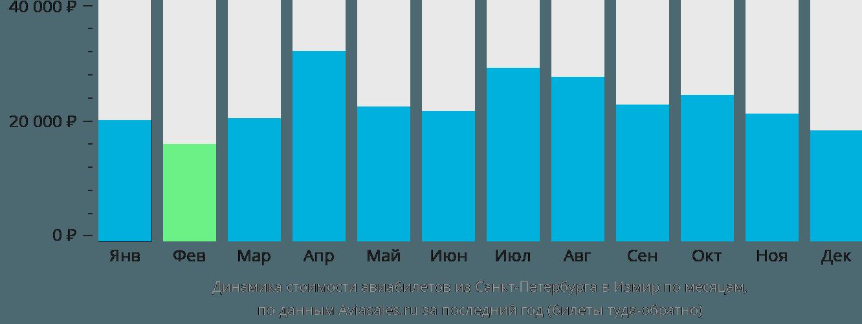 Динамика стоимости авиабилетов из Санкт-Петербурга в Измир по месяцам