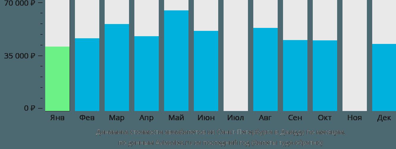 Динамика стоимости авиабилетов из Санкт-Петербурга в Джидду по месяцам
