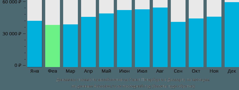 Динамика стоимости авиабилетов из Санкт-Петербурга в Джакарту по месяцам