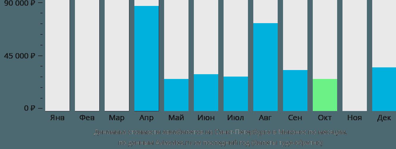 Динамика стоимости авиабилетов из Санкт-Петербурга в Миконос по месяцам