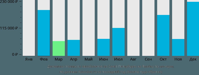 Динамика стоимости авиабилетов из Санкт-Петербурга на Ямайку по месяцам