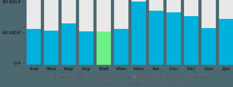 Динамика стоимости авиабилетов из Санкт-Петербурга в Йоханнесбург по месяцам