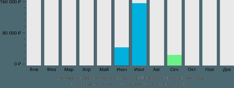 Динамика стоимости авиабилетов из Санкт-Петербурга в Наксос по месяцам