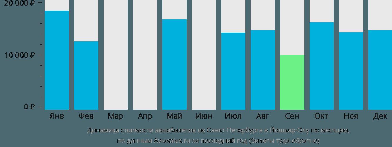 Динамика стоимости авиабилетов из Санкт-Петербурга в Йошкар-Олу по месяцам
